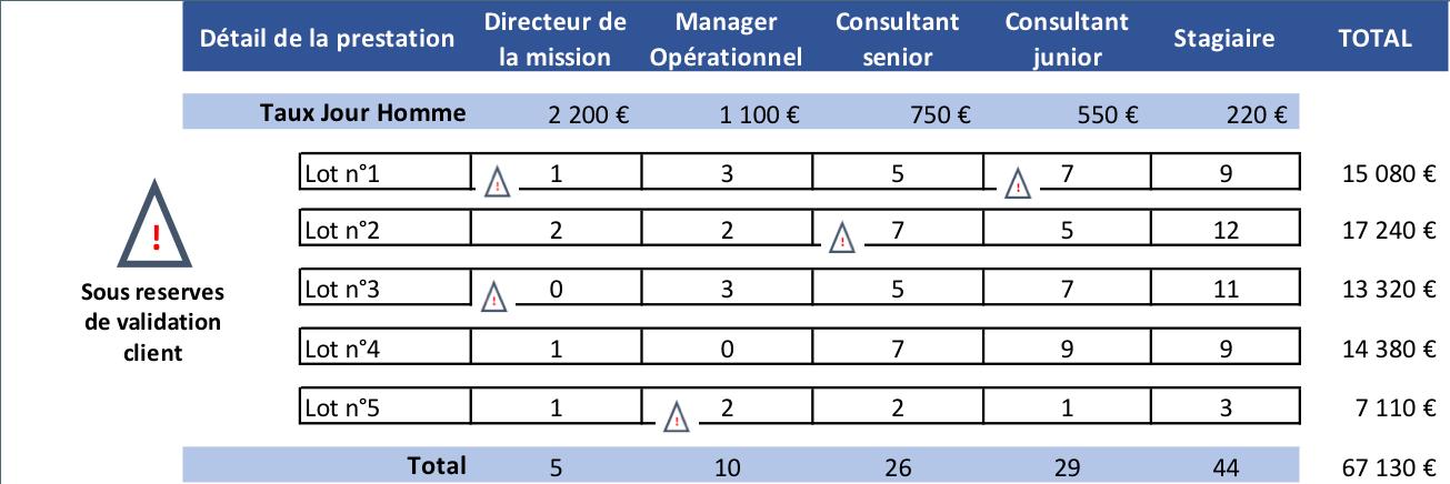 Modele De Proposition Commerciale Tabtenders